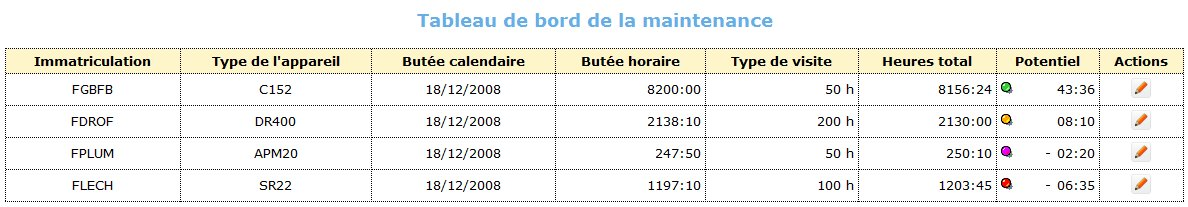 Tableau de bord maintenance