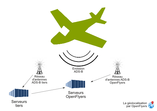 Aircraft position ads b transmission scheme.png